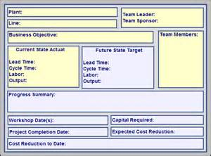 Lean Manufacturing Project Summary | QualityTrainingPortal