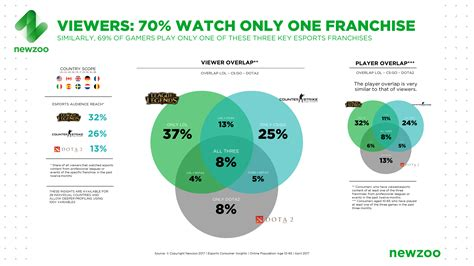 eSports Is a Spectator Sport: 42% of eSports Viewers Don't