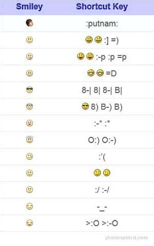 25 FaceBook Chat Emoticons Smiley Hidden | Shawn Tech Place